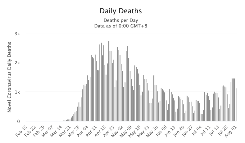 The number of deaths was regularly above 2,000 per day in April, was regularly below 1,000 per day by mid-May, and is between 800 and 1,300 per day now