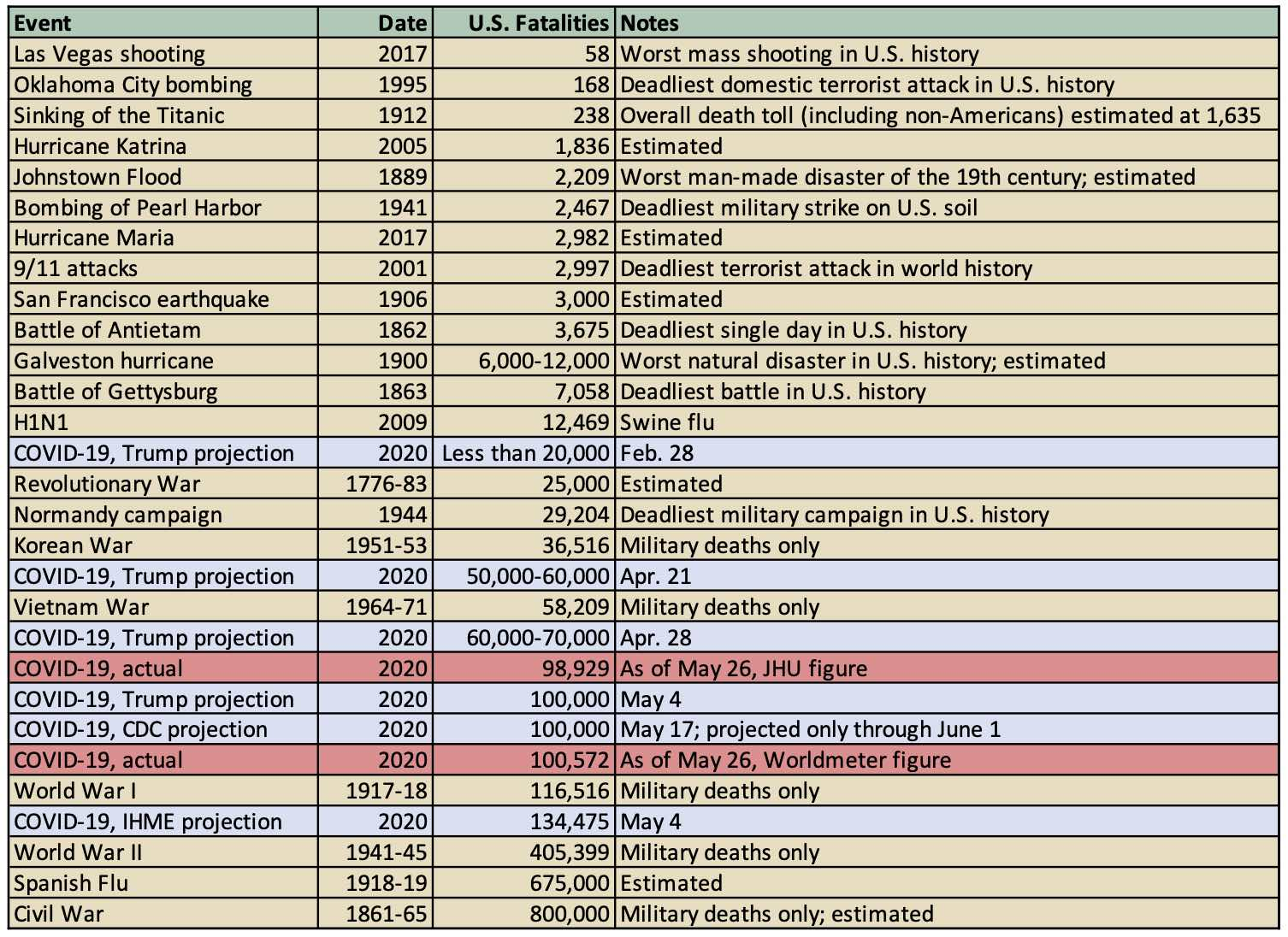 Event, Date, U.S. Fatalities, Notes; Las Vegas shooting, 2017, 58, Worst mass shooting in U.S. history; Oklahoma City bombing, 1995, 168, Deadliest domestic terrorist attack in U.S. history; Sinking of the Titanic, 1912, 238, Overall death toll (including non-Americans) estimated at 1, 635; Hurricane Katrina, 2005, 1, 836, Estimated; Johnstown Flood, 1889, 2, 209, Worst man-made disaster of the 19th century; estimated; Bombing of Pearl Harbor, 1941, 2, 467, Deadliest military strike on U.S. soil; Hurricane Maria, 2017, 2, 982, Estimated; 9/11 attacks, 2001, 2, 997, Deadliest terrorist attack in world history; San Francisco earthquake, 1906, 3,000, Estimated; Battle of Antietam, 1862, 3, 675, Deadliest single day in U.S. history; Galveston hurricane, 1900, 6,000-12,000, Worst natural disaster in U.S. history; estimated; Battle of Gettysburg, 1863, 7, 058, Deadliest battle in U.S. history; H1N1, 2009, 12, 469, Swine flu; COVID-19, Trump projection, 2020, Less than 20,000, Feb. 28; Revolutionary War, 1776-83, 25,000, Estimated; Normandy campaign, 1944, 29, 204, Deadliest military campaign in U.S. history; Korean War, 1951-53, 36, 516, Military deaths only; COVID-19, Trump projection, 2020, 50,000-60,000, Apr. 21; Vietnam War, 1964-71, 58, 209, Military deaths only; COVID-19, Trump projection, 2020, 60,000-70,000, Apr. 28; COVID-19, actual, 2020, 98, 929, As of May 26, JHU figure; COVID-19, Trump projection, 2020, 100,000, May 4; COVID-19, CDC projection, 2020, 100,000, May 17; projected only through June 1; COVID-19, actual, 2020, 100, 572, As of May 26, Worldmeter figure; World War I, 1917-18, 116, 516, Military deaths only; COVID-19, IHME projection, 2020, 134, 475, May 4; World War II, 1941-45, 405, 399, Military deaths only; Spanish Flu, 1918-19, 675,000, Estimated; Civil War, 1861-65, 800,000, Military deaths only; estimated