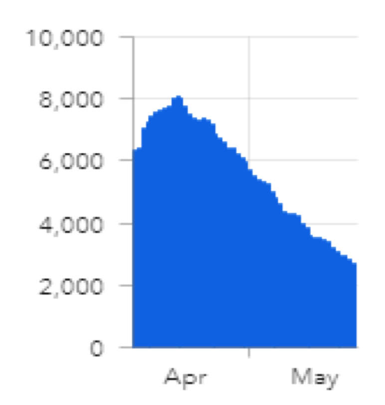 After peaking at 8,000 cases a day in mid-April,  there was a steady decline to 3,000 cases a day right now