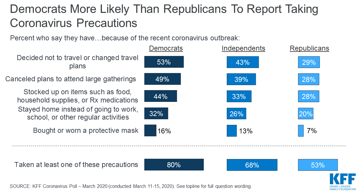 KFF asked Democrats, Independents, and Republicans about five different things--changing travel plans, avoiding large gatherings, stocking up on supplies, staying home from work, and wearing a mask--that someone might do in response to COVID-19. 80% of Democrats have done  at least one of these things, compared to 68% of Independents, and 53% of Republicans.
