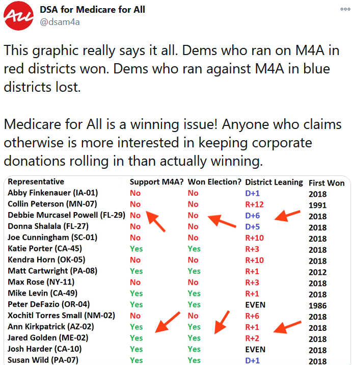 An infographic purports to prove, by running down 16 House races, and showing that some Medicare-for-all supporters won, while some opponents lost