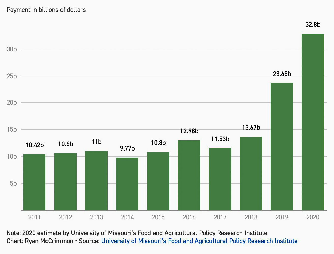 payments to farmers 2011 to 2020