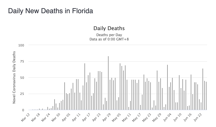 The number of deaths in Florida jumps around daily from as few as 10 to as many as 75