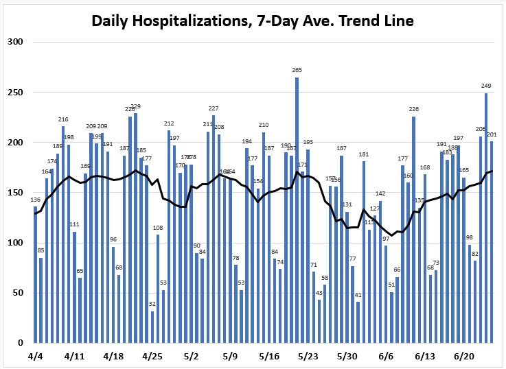 Like the number of deaths, the number of hospitalizations in Florida has jumped around in the last two months, from as few as 30 to as many as 265. There are fewer midweek than on or near weekends, but otherwise there is no trend