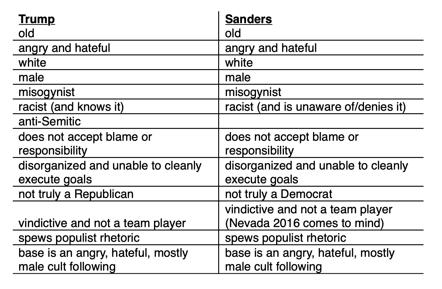 The image is a list of  characteristics common to Trump and Sanders, including that both are old, angry, misogynist, unable to accept blame for their errors, poplist, and appeal to a cultlike male following