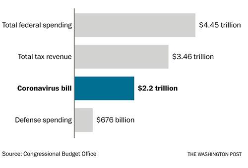 Comparison of corona bill to budget