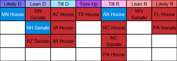 ratings on state legislative chambers; they think that the MN House will go Democratic, the MN Senate/AZ Senate lean to a Democratic flip, the AZ House/IA House/MI House tilt to a Democratic flip, the GOP-controlled Texas House is a toss-up, and the AK House tilts to a Republican flip. They also think the Democratic-controlled NH Senate and the GOP-controlled NC House, NC Senate, PA House, WV Senate, FL House, and PA Senate are likely to stay as they are.