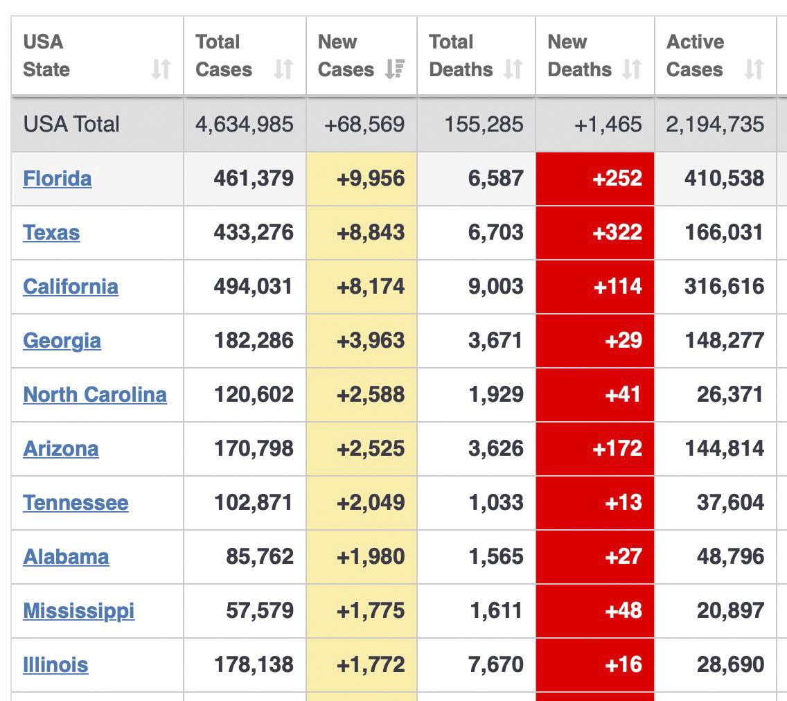 The top 10 states in new cases are, in order, California, Florida, Texas, Georgia, Arizona, Tennessee, South Carolina, Louisiana, North Carolina, and Missouri