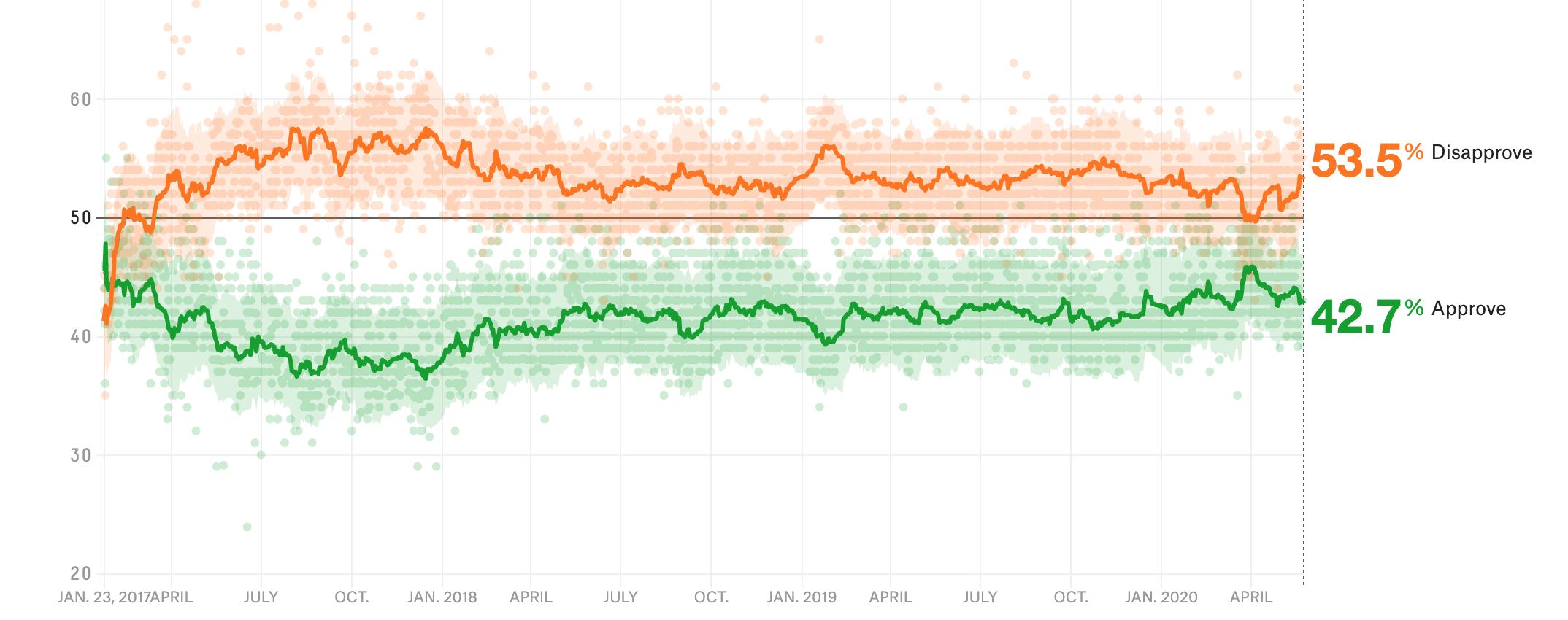 At the end of March, Trump was at 50% disapprove and 45.8% approve, since then his disapproval has crept steadily up to 53.5% and his approval has  steadily sunk to 42.7%