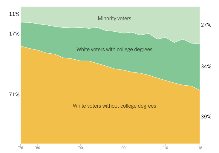 Between 1976 and 2018, Minority voters rose from 11% to 27% of the electorate, college-educated whites rose from 17% to 34%, and non-college whites shrank from 71%  to 39%