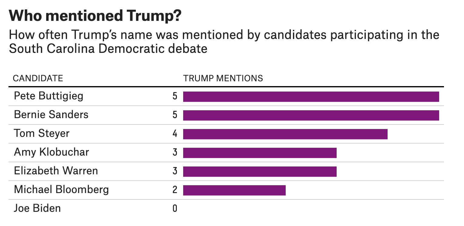 Pete Buttigieg and Bernie Sanders mentioned  Trump 5 times, Tom Steyer 4 times, Amy Klobuchar and Elizabeth Warren 3 times, Michael Bloomberg twice, and Joe Biden not at all.