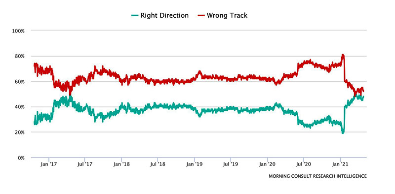 Direction of the country poll; after  being far apart since January of 2017, excepting a brief near-convergence in mid-2017, 'right track' and 'wrong track' have again converged as of January of this year.