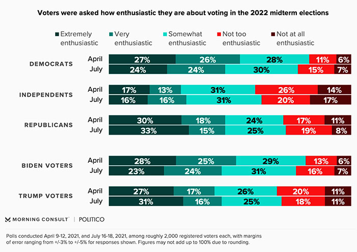Poll on voter enthusiasm; as noted enthusiasm is pretty high, while people who are not too enthusiastic make up about 13% and people who don't care at all make up less than 10%.