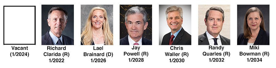 Fed board of governors:  Jay Powell, Republican; Richard Clarida, Republican; Randal Quarles, Republican; Lael Brainard, Democrat; Miki Bowman, Republican; Chris Waller, Republican, plus one open seat