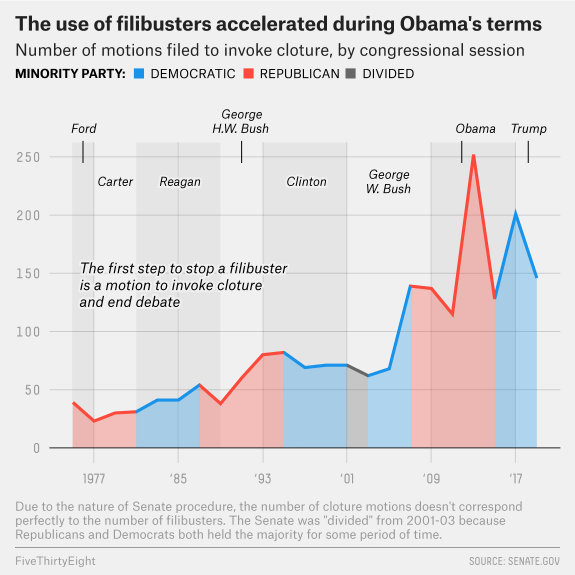 approximately 40-50 per year  from the 1970s to the 1990s, 50-100 per year from the mid-1990s to 2012, 150-250 per year during the Obama years, and 150 per year during the Trump years.