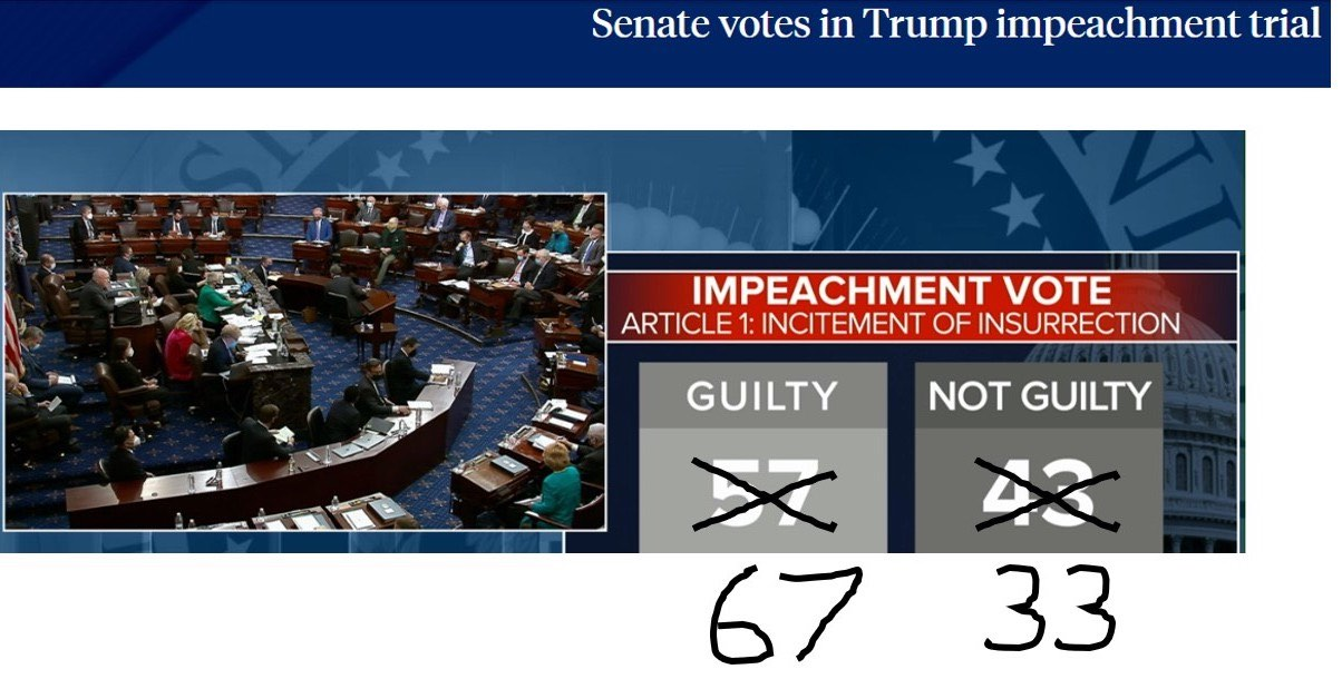 a screen capture showing the  actual impeachment vote of 57-43 has been edited with a sharpie to change the vote to 67-33, and thus conviction