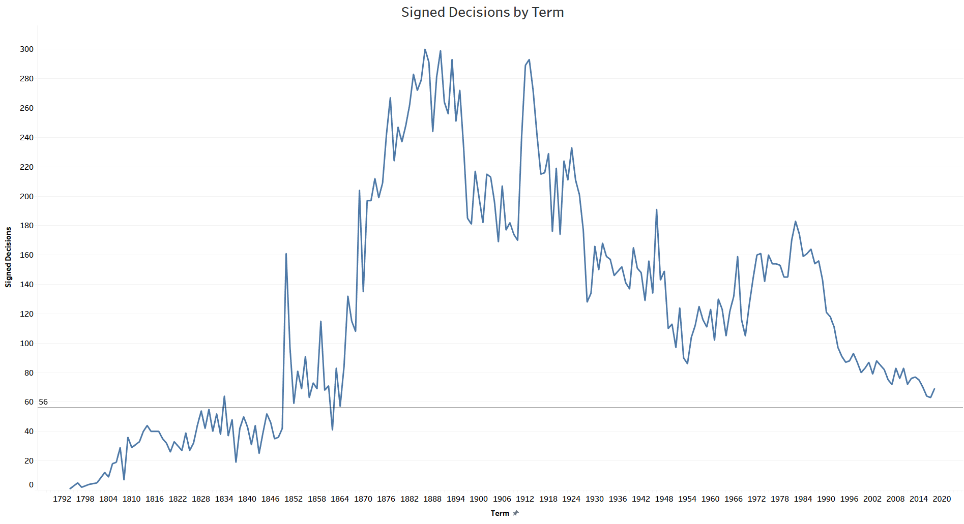 The chart shows the number of signed Supreme  Court decisions by term from 1792 to 2020. The number consistently rose over the course of the 19th and early 20th centuries, with many years between 1882 and 1924 featuring 300 signed decisions. Since the 1920s, the total has been in decline, is down to less than 80 a year since 2008, and down to less than 60 a year in the last couple of years