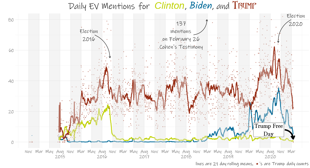 Trump generally got 20-60 mentions per day, with spikes around the 2016 and 2020 elections and Ukrainegate; Hillary Clinton usually got 10-30 per day, before largely disappearing after the 2016 election; Joe Biden was rarely mentioned until the middle of last year, now he averages 10-30 in most days, though he remains consistently behind Trump