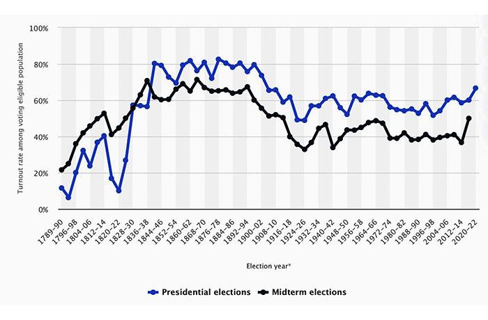Midterm vs. presidential turnout