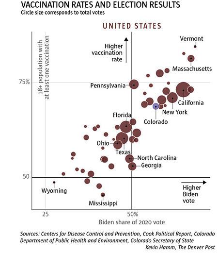 Vaccination rate vs 2020 vote per state
